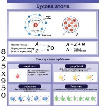 Стенд будова атома