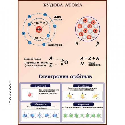 Стенд строение атома 1