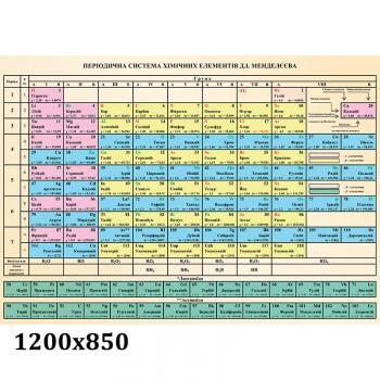 Стенд Хімія менделєєв таблиця
